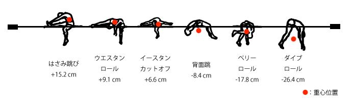 Ultimate in High Jump Style Rikupedia −陸上競技の理論と実際−