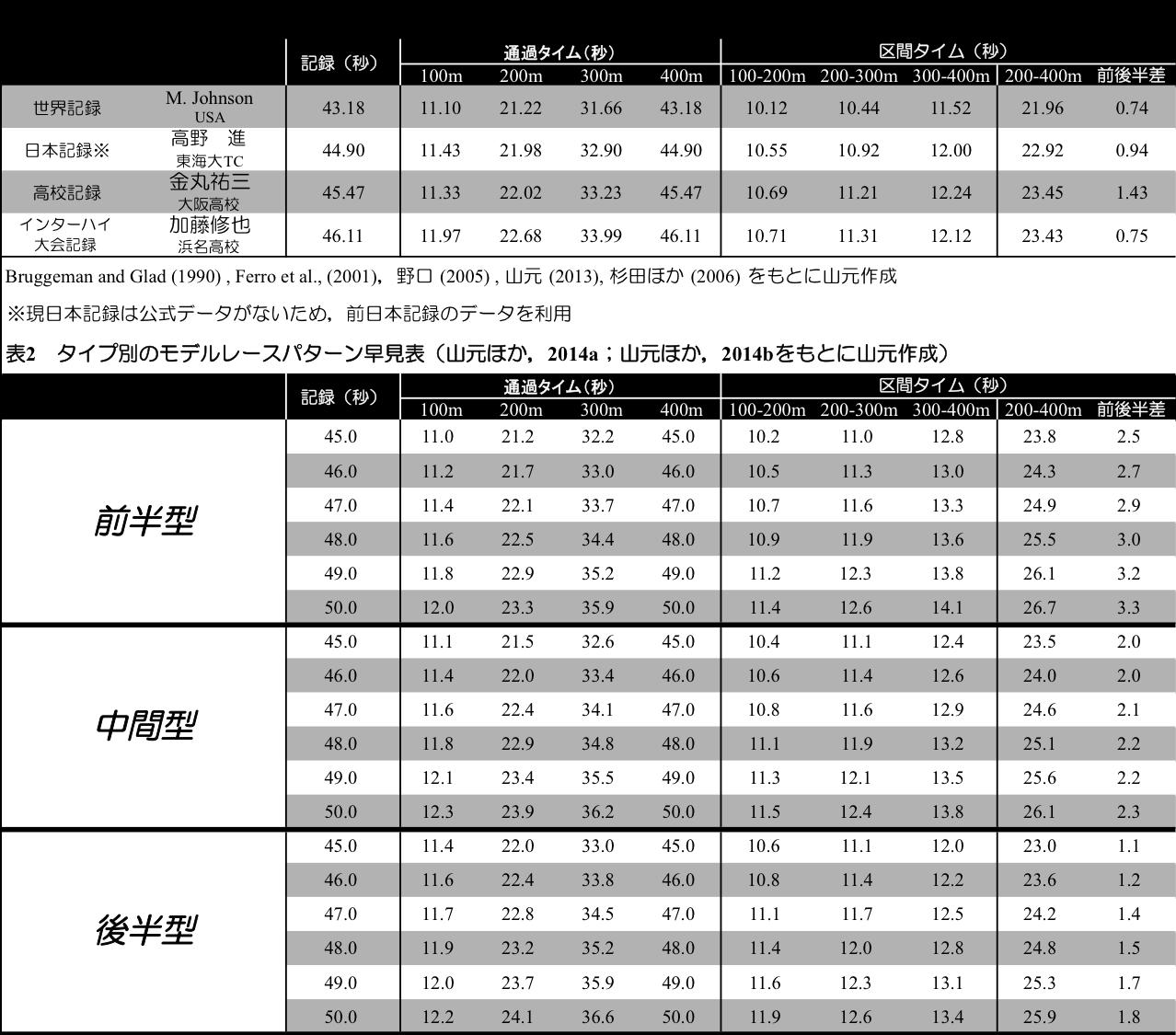 400m走のペース配分(レースパタ...