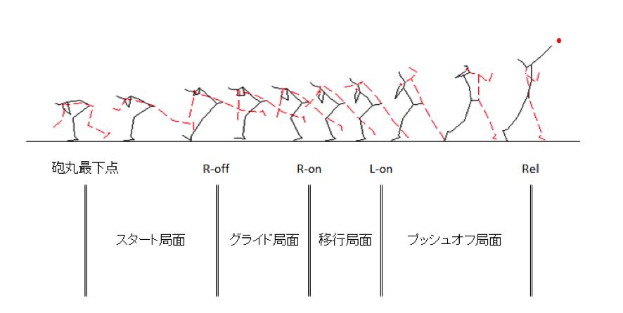 Rikupedia −陸上競技の理論と実...